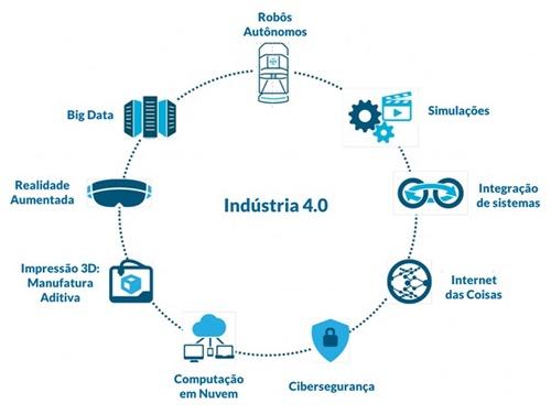 indústria 4_0